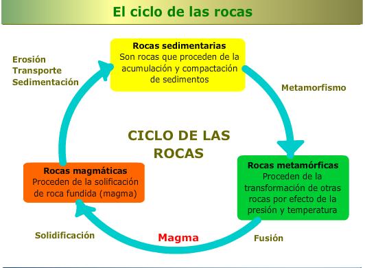 Zona ciencies blog de ciencias para la eso ciclo y for Formacion de la roca