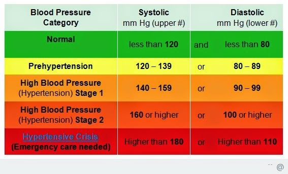 Dr Sherazi High Blood Pressure Hypertension And Low Blood