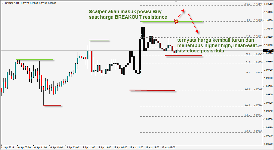scalping forex 1 minute chart