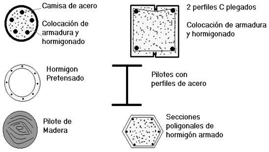 Pilotes (Cimentaciones profundas): julio 2012