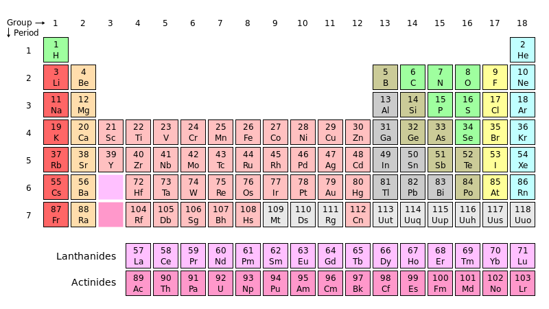 El pollo real y r u called yttrium directly below yttrium in the chart are two pinkish blanks which are place holders for the lanthanides and actinides two distinct families of elements ill urtaz Images