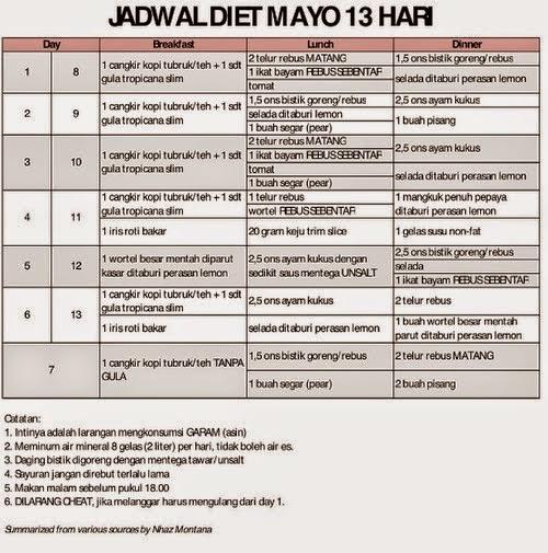 Inilah Pengertian Dan Cara Diet Mayo 13 Hari Yang Benar