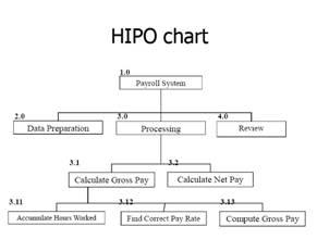 Diagram ipo dan hipo explore schematic wiring diagram imagination makalah pemrosesan transaksi rh achalimagination blogspot com pengertian diagram ipo dan hipo six sigma ipo ccuart Image collections
