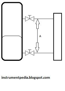 types of transmitter in instrumentation pdf