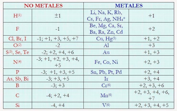 formulacin y nomenclatura inorgnica los estados de oxidacin - Tabla Periodica De Los Elementos Quimicos Estado De Oxidacion