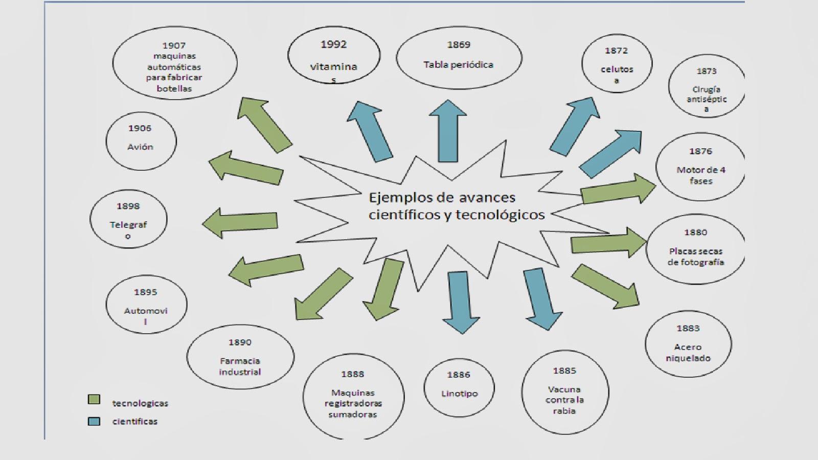 COMUNICACION Y SOCIEDAD Ejemplos de avances cientificos y