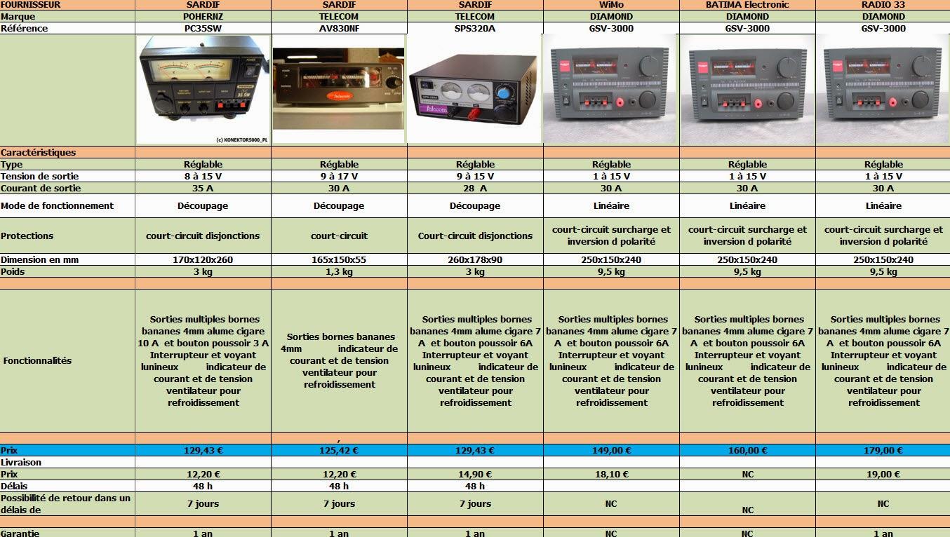 f4czv comparatif mat riel alimentation 13 8 volts 30 amp res. Black Bedroom Furniture Sets. Home Design Ideas