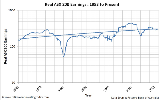 Chart of Real ASX200 Earnings