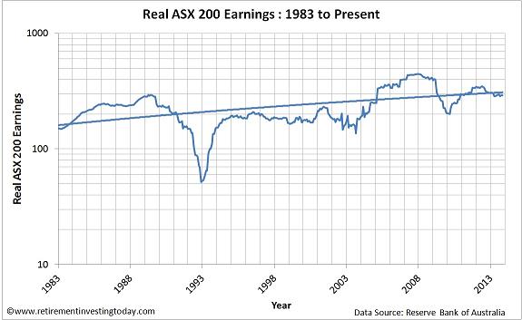 Chart of Real ASX200 Earnings