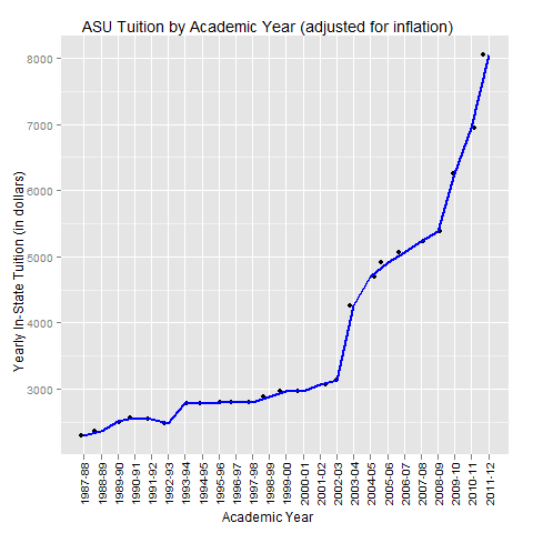 Graph Of The Week Asu Tuition By Academic Year