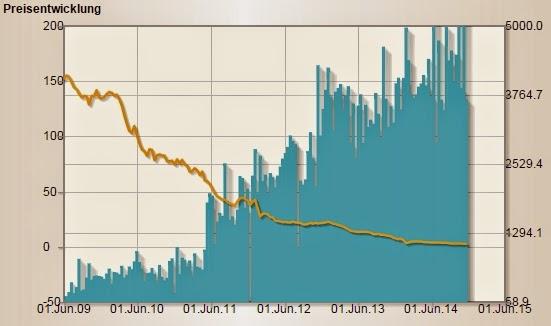 Entwicklung des Klammlosepreises in Euro von 2009 bis 2014