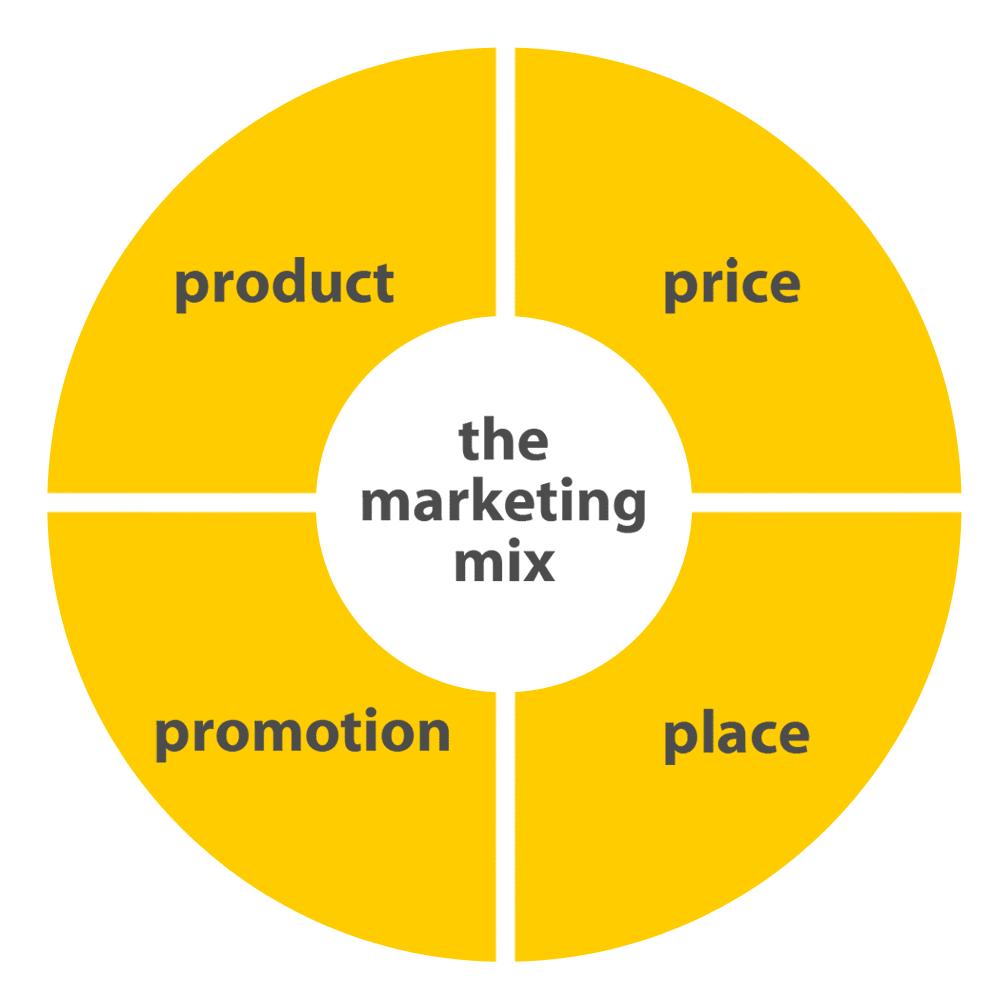 renault s a marketing mix Démarche marketing, groupe renault, développement durable, marché de l' automobile en france  marketing opérationnel : le mix marketing.