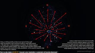 """Rzut oka na całe niebo (zenit w centrum) przy skierowaniu obserwatora ku południowej stronie horyzontu w noc z 14/15.12 o godz. 02:00 CET. Strona, do której jesteśmy zwróceni musi stanowić dolną część mapki (na przykład w razie zwrócenia ku północy mapę należy obrócić o 180 stopni itd.). Im dalej spoglądamy od radiantu, tym dłuższe mogą być tory Geminidów podczas spalania. Przy radiancie nad horyzontem meteory mogą pojawić się na całej powierzchni nieba, przedłużenia torów wszystkich zjawisk z tego roju przecinają się w radiancie. Centrum makpki stanowi zenit. Ruch Geminidów może być widoczny wyłącznie zgodnie z kierunkiem zaznaczonym na mapie (zawsze w kierunku """"od"""" radiantu, nigdy przeciwnie). Długość widocznych śladów będzie zależna przede wszystkim od wielkości konkretnego meteoroidu, ale też jego gęstości, tempa spalania czy prędkości i kąta wejścia w atmosferę)."""