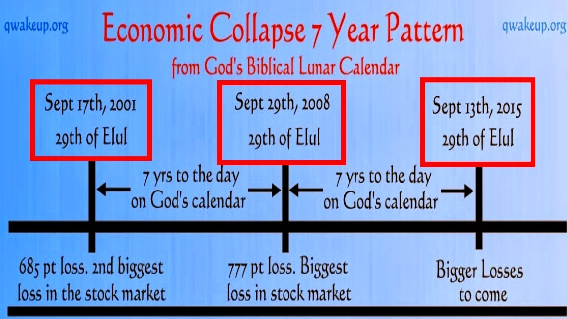 Economic Collapse 2015