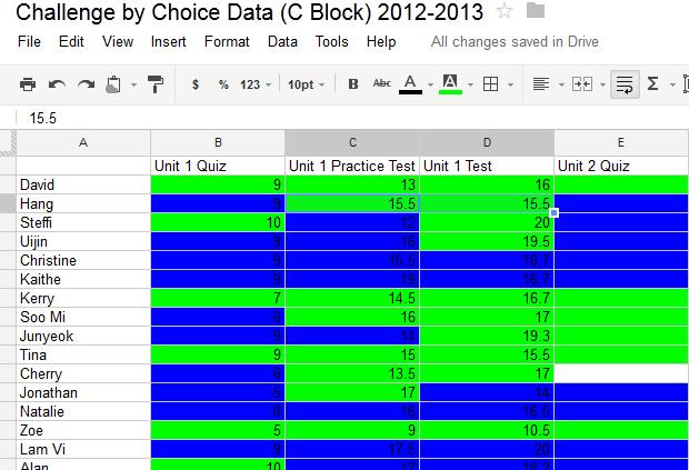 Making Data Charts On Google Spreadsheet