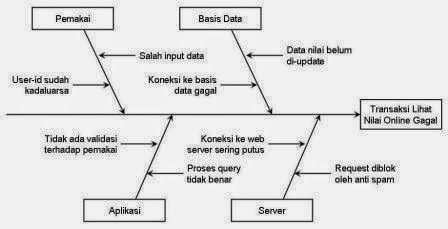 Sains management desember 2014 diagram analisis tulang ikan fish bone ccuart Choice Image