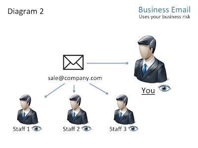 แบบที่ 2 เมื่อธุรกิจเริ่มใหญ่ขึ้น
