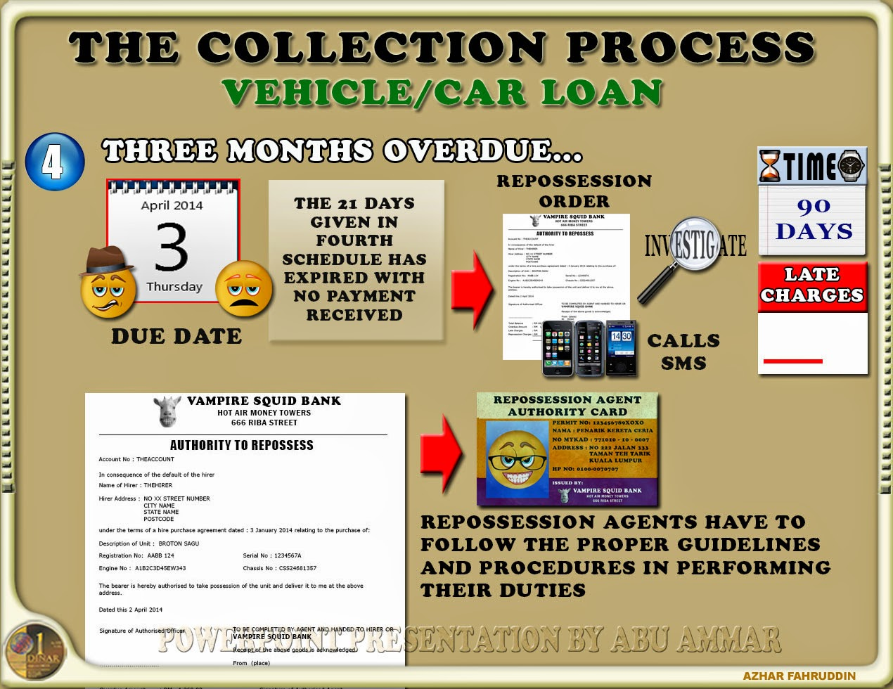 Debt Tales: The Bank And You: Legal Action Procedures   Hire Purchase Loan  (Motor Vehicle)   Part 2