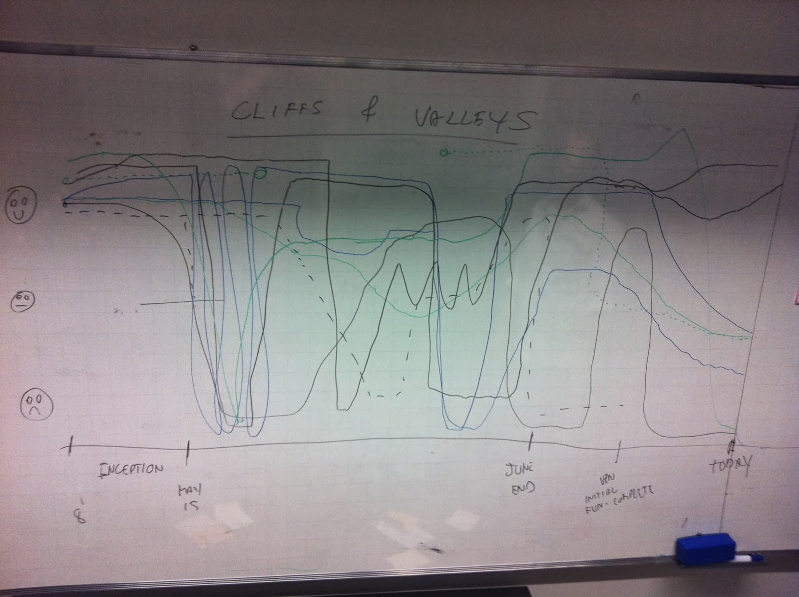 the peaks and valleys timeline fun retrospectives