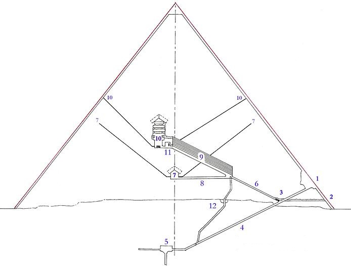 οι πυραμίδες της Γκίζας