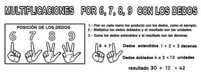 Multiplicación con los dedos