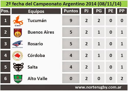 Posiciones de la 2º fecha del Campeonato Argentino de Rugby