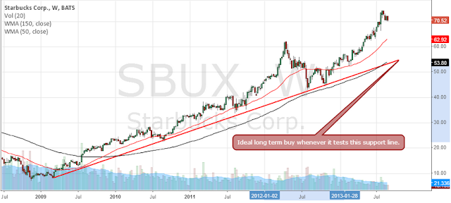 Why Starbucks looks overbought and can pullback in the short term