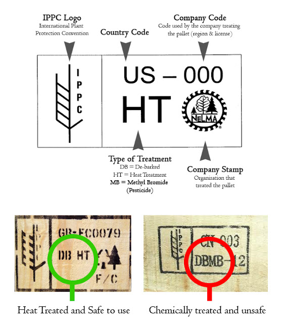 Pallet safety! Look for this information before using pallets for home and garden projects #pallet