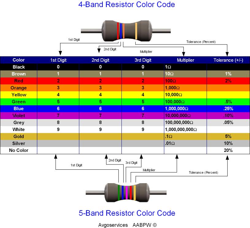 Blog De Eletr 244 Nica E Mec 226 Nica Do Graxaim Resistores