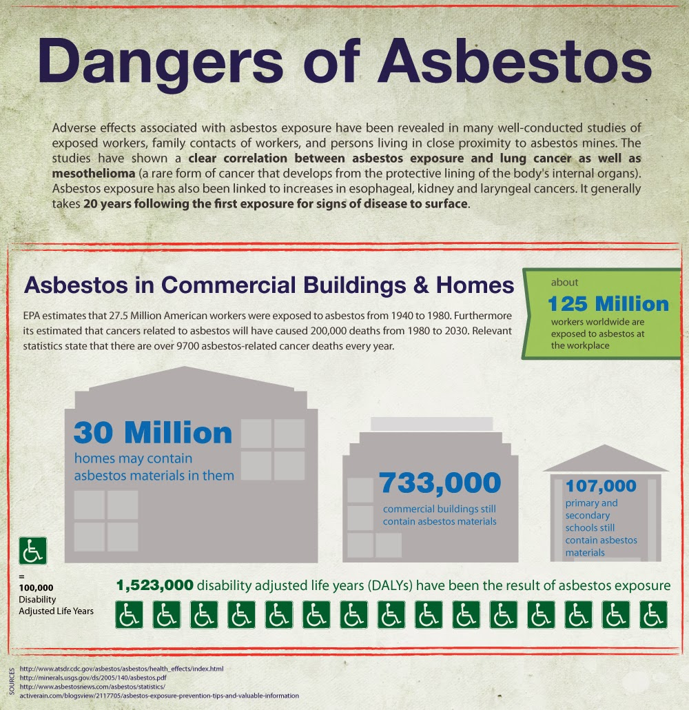 a description of asbestos as a mineral fiber that has many uses ----- contents 1 introduction 1 description of asbestos 1 identifying asbestos 3 health concerns related to inhalation 4 health concerns from ingestion and contact with skin 6 federal regulatory programs 6 2.