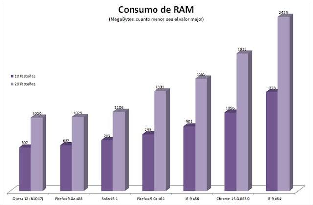 comparativa navegadores consumo de Ram