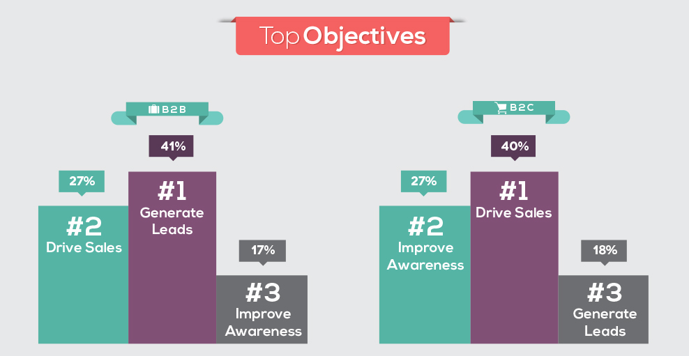 Web Marketing goals and objectives in b2b and b2c
