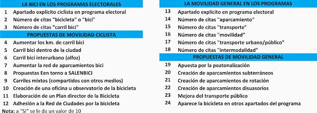 bici, movilidad salamanca, elecciones 24M