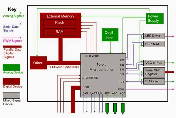 A representative block diagram of a mixed-signal embedded system