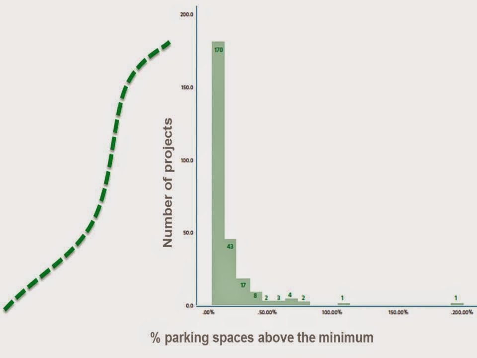 Mexico City's Required Parking Glut Part II