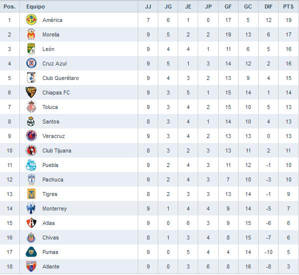 Resultados De La Fecha 9 De La Liga Mx | newhairstylesformen2014.com