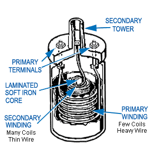 all about ignition system primary circuit of an ignition system