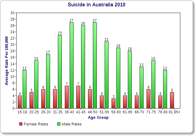 Teen Suicide Statistics - Hot Girls Wallpaper