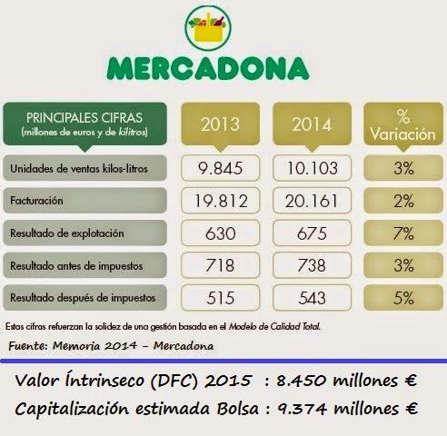 Valor Mercadona, Capitalización bursátil de Mercadona, valor en bolsa de Mercadona