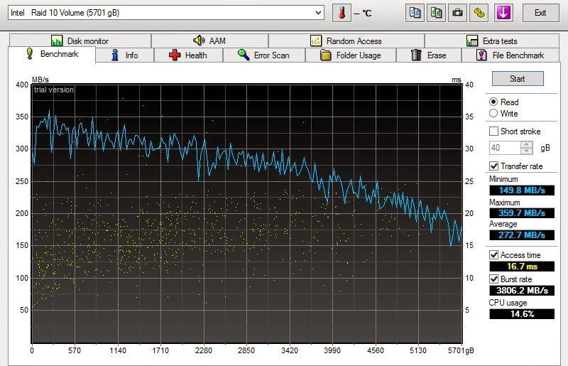 RAID-10 com 4 discos ST3000DM001