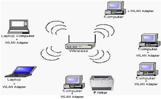 Jenis - Jenis Jaringan Komputer Berdasarkan Skala ...