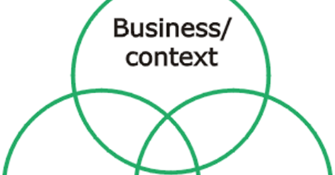 business context Understand the business context specific to your strategic it initiative each strategic it project requires answers to a specific set of questions regarding the business this blueprint will help you discover gaps in the business context, fill in those gaps, and document your business context.