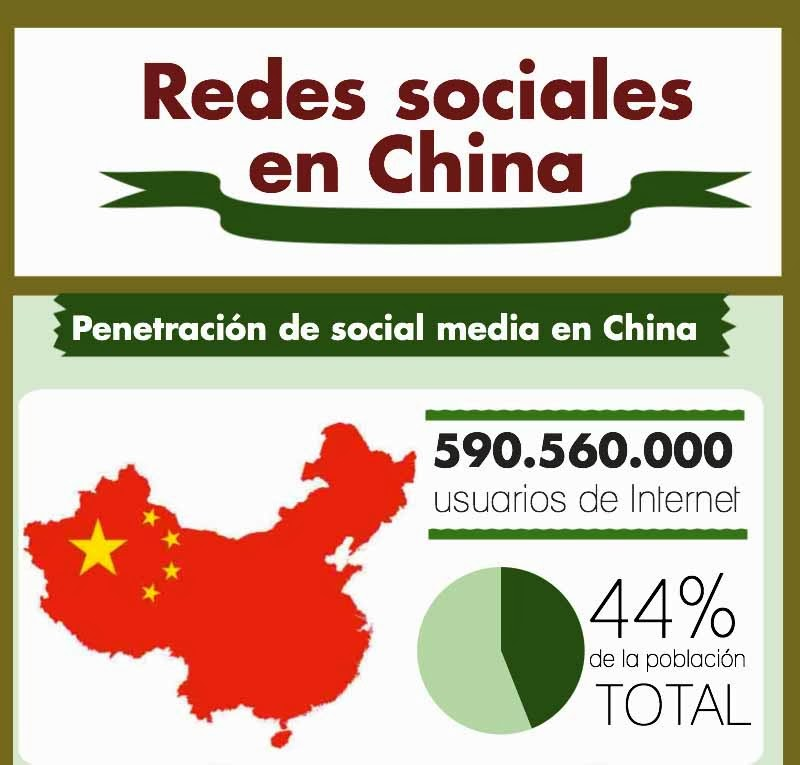 Penetración de Internet en China