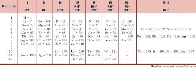Tabel Periodik yang Diputar 90° oleh Mendeleev