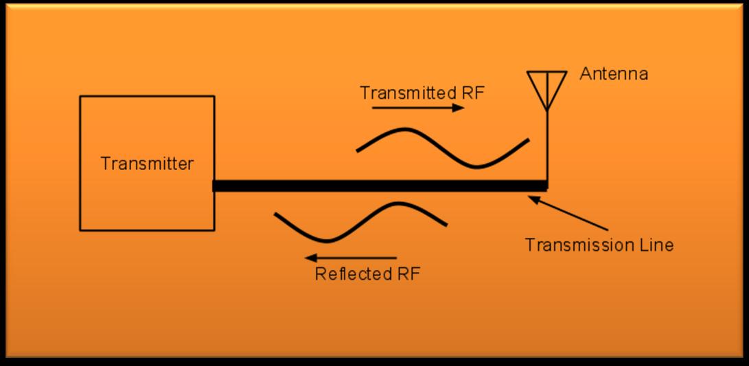 Standing Wave Ratio : Copasetic flow standing wave ratio or swr a ham radio