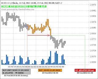 Long 6S (швейцарский франк) (15.02.13)