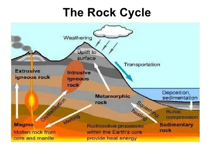 5th grade rock cycle diagram complete wiring diagrams 5th grade science and va studies the rock cycle rh aes5thgrade blogspot com 4th grade science rock cycle rock cycle diagram worksheet ccuart Image collections
