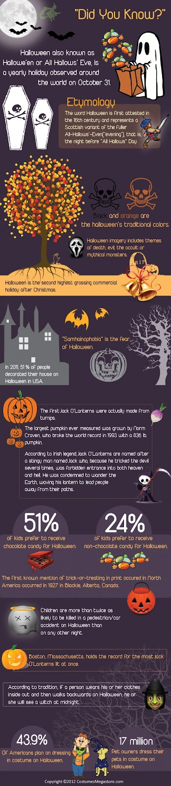 Halloween Facts Infographic Costumes Megastore