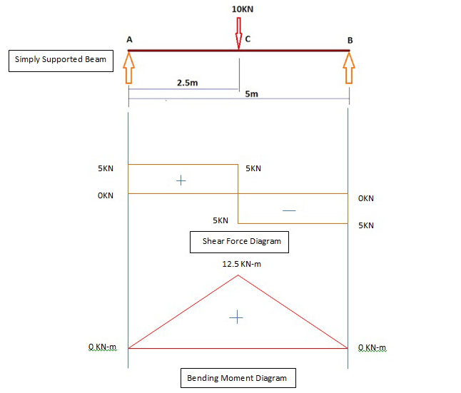 shear force and bending moment diagram for simply free shear force and bending moment diagram calculator Shear Moment Diagram Rules