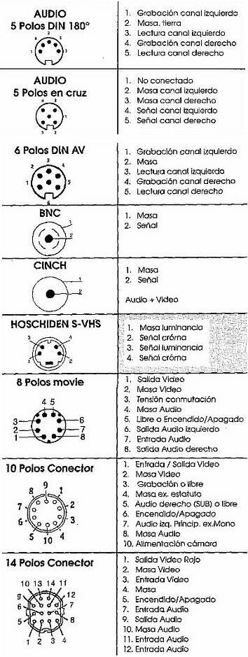 Resultado de imagen de configuracion conectores audio video